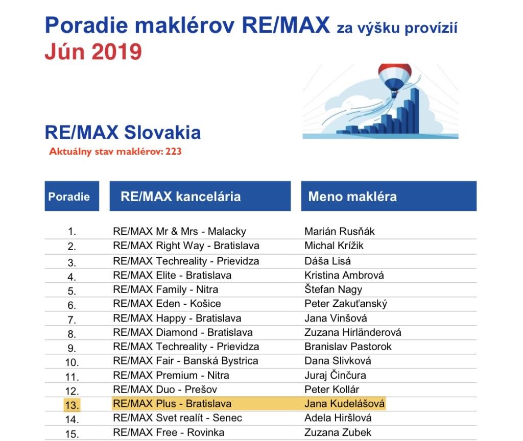 Rebríček realitných maklérov RE/MAX Slovensko za JÚN 2019 podľa výšky provízie (aktuálny stav 223 maklérov)